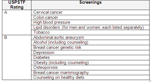 ... and recommend various screenings and preventive health care procedures.